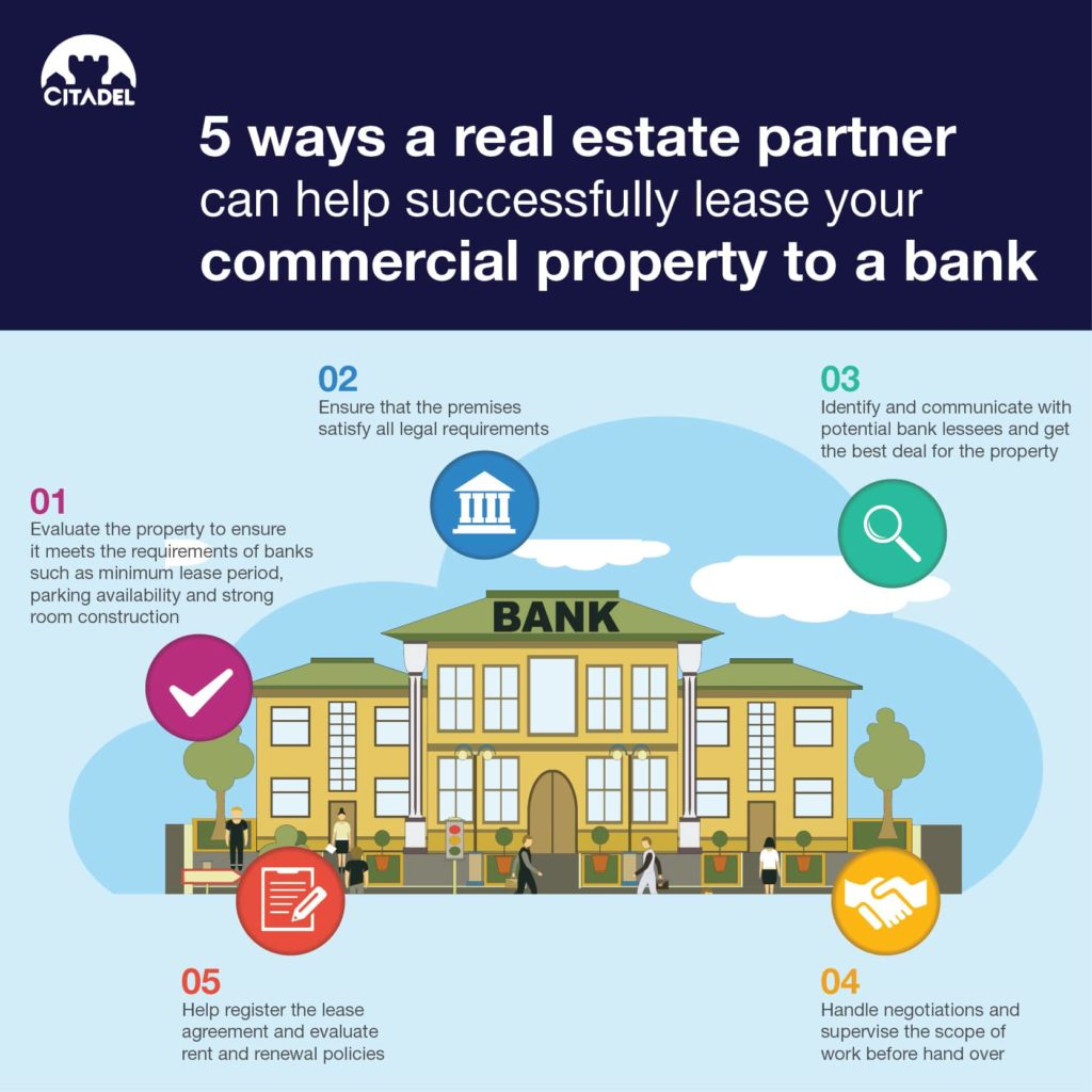 Infographic-Lease cmmercial property to a bank