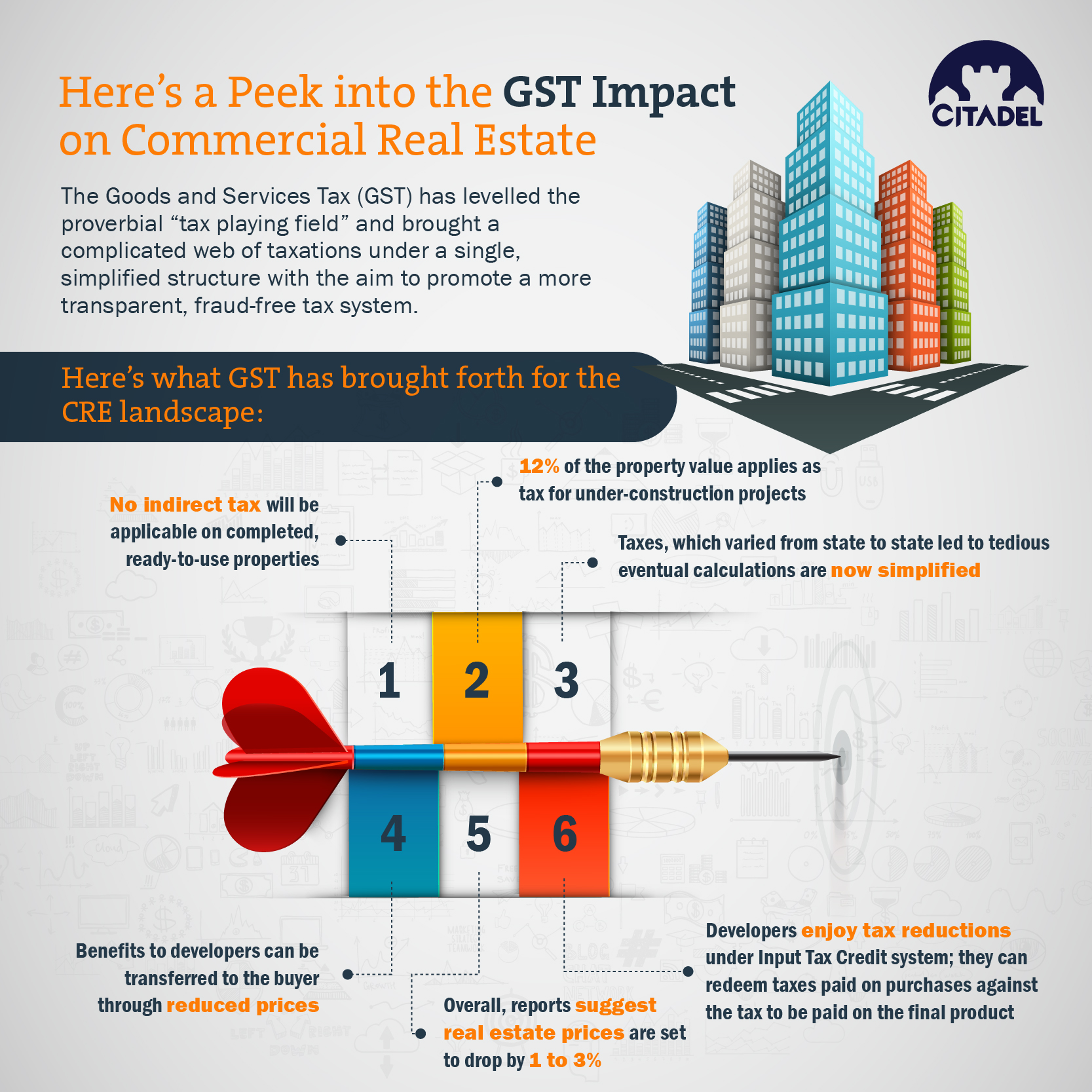 GST impact on CRE - Infographic