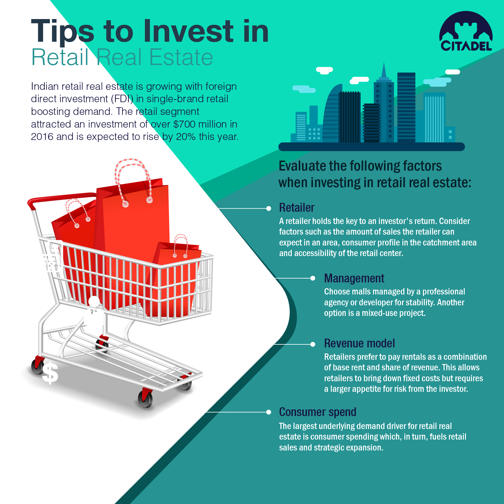 Infogrpahic-How to invest in retail real estate