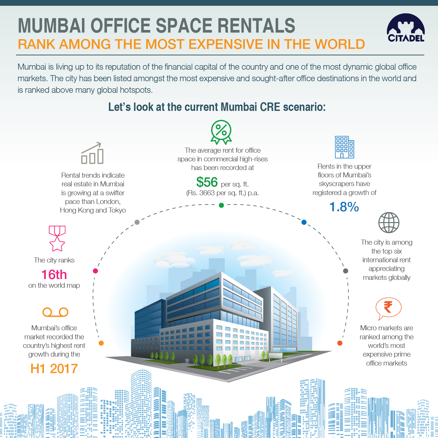 Mumbai Office Space Rentals Rank among the Most Expensive in the World
